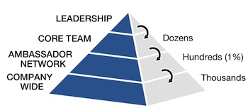 The Innovation Pyramid