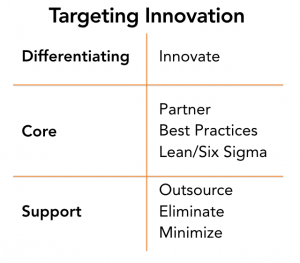 innovation strategies support-core-differentiating